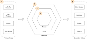 Developing evolutionary architecture with AWS Lambda