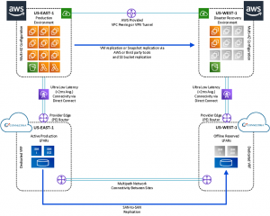 Hosting IBM i and AIX Systems with Low-Latency Connectivity to AWS with Connectria