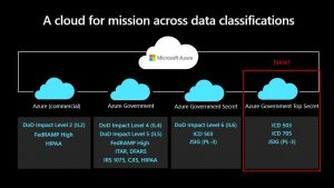 Azure Government Top Secret now generally available for US national security missions