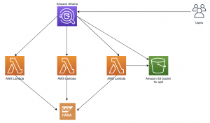 Query SAP HANA using Athena Federated Query and join with data in your Amazon S3 data lake