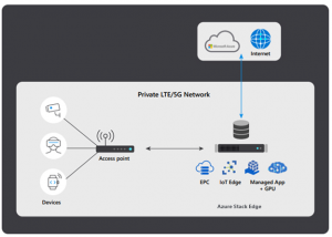 Optimize your private mobile network and accelerate innovation with hyperscale cloud