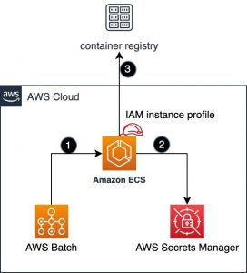 How to authenticate private container registries using AWS Batch