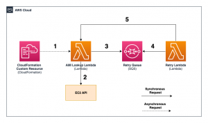 Adding resiliency to AWS CloudFormation custom resource deployments