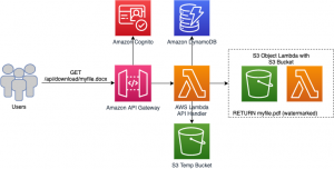Convert and Watermark Documents Automatically with Amazon S3 Object Lambda