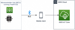 Connecting with mobile BLE to AWS IoT Core using FreeRTOS and Nordic nRF52840-DK
