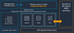 How AWS Partners Can Speed Up Customer Cloud Migrations with VMware Cloud on AWS