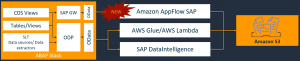 Extract data from SAP ERP and BW with Amazon AppFlow