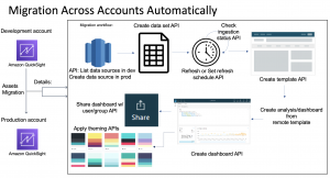 BIOps: Amazon QuickSight object migration and version control