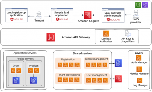 Building a Multi-Tenant SaaS Solution Using AWS Serverless Services