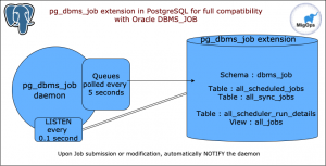 Gilles Darold: Announcing PG_DBMS_JOB in PostgreSQL for Oracle DBMS_JOB compatibility