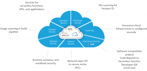 Amazon S3 Malware Scanning Using Trend Micro Cloud One and AWS Security Hub