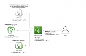 Getting started with MQTT retained messages for AWS IoT Core