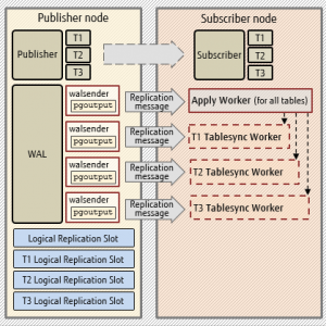 Peter Smith: Logical Replication Tablesync Workers