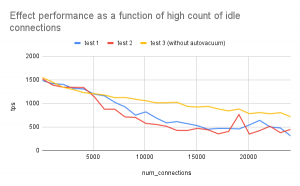 Richard Yen: When Less is More: Database Connection Scaling