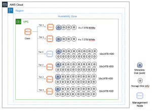 Enabling parallel file systems in the cloud with Amazon EC2 (Part I: BeeGFS)