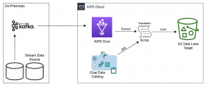 Hybrid Cloud Architectures Using Self-hosted Apache Kafka and AWS Glue