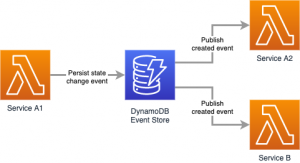 How The Mill Adventure Implemented Event Sourcing at Scale Using DynamoDB