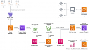 How Rapid7 built multi-tenant analytics with Amazon Redshift using near-real-time datasets