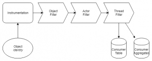 MySQL: Tracing a single query with PERFORMANCE_SCHEMA