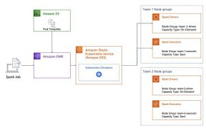Reduce costs and increase resource utilization of Apache Spark jobs on Kubernetes with Amazon EMR on Amazon EKS