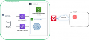 Secure Data and Analytics with Talend Data Fabric and AWS PrivateLink