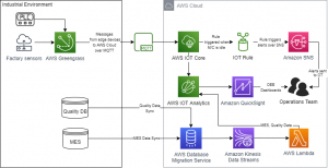 Field Notes: Tracking Overall Equipment Effectiveness with AWS IoT Analytics and Amazon QuickSight
