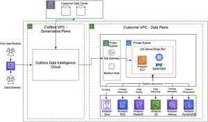 Enabling Data Trust with Collibra Data Intelligence Cloud on AWS