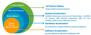 Reduce Risk, Time to Market, and Cost During IoT Hardware Development