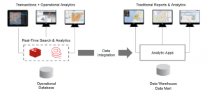 Deliver Search and Analytics at the Speed of Transactions
