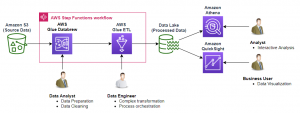 Prepare, transform, and orchestrate your data using AWS Glue DataBrew, AWS Glue ETL, and AWS Step Functions