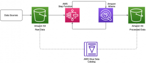 Build and orchestrate ETL pipelines using Amazon Athena and AWS Step Functions
