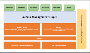 How the TCS EZ Lake Access Solution Simplifies Data Lake House Access Management