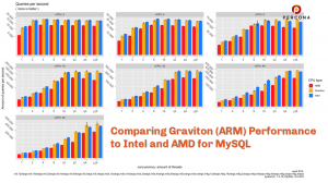Comparing Graviton (ARM) Performance to Intel and AMD for MySQL
