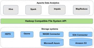 Apache Ozone – A High Performance Object Store for CDP Private Cloud