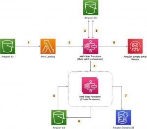 Creating AWS Serverless batch processing architectures