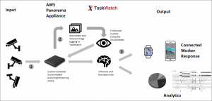 Enhanced Airport Passenger Experience with TaskWatch and AWS Panorama