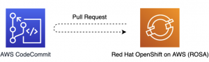 How to Use Webhooks to Automate Red Hat OpenShift App Rebuilds from AWS CodeCommit